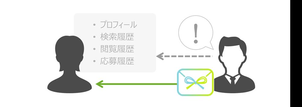 【バ社】iスカウト・iアプローチ