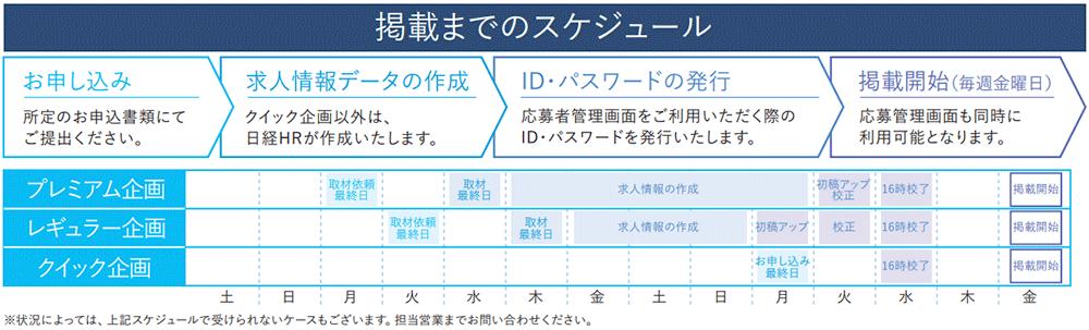 日経キャリアNETの掲載までのスケジュール