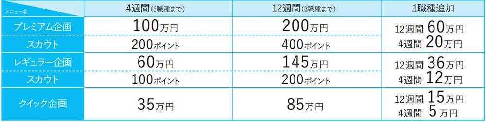 日経キャリアNETのプラン・料金