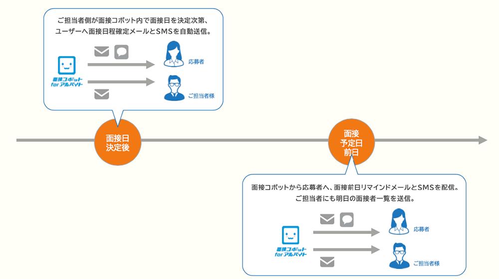 面接コボットによる面接日確定の連絡方法