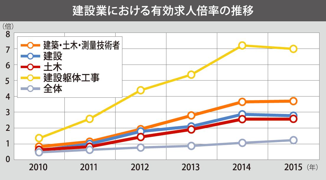 powerwork_建設業における有効求人倍率の推移