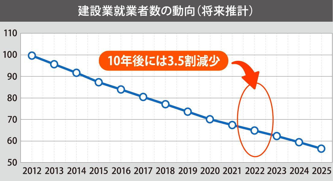 powerwork_建設業就業者数の動向(将来推計)