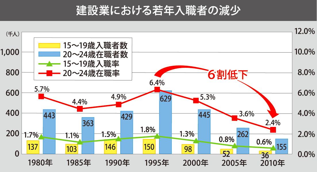 powerwork_建設業における若年入職者の減少
