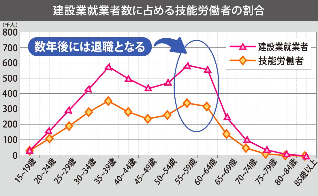powerwork_建設業就業者数に占める技能労働者の割合